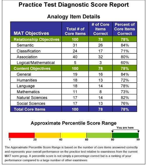 official mat practice test