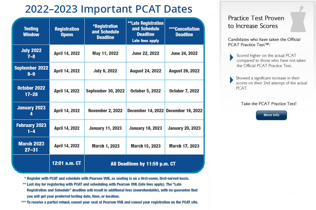 PCAT - Pharmacy College Admission Test
